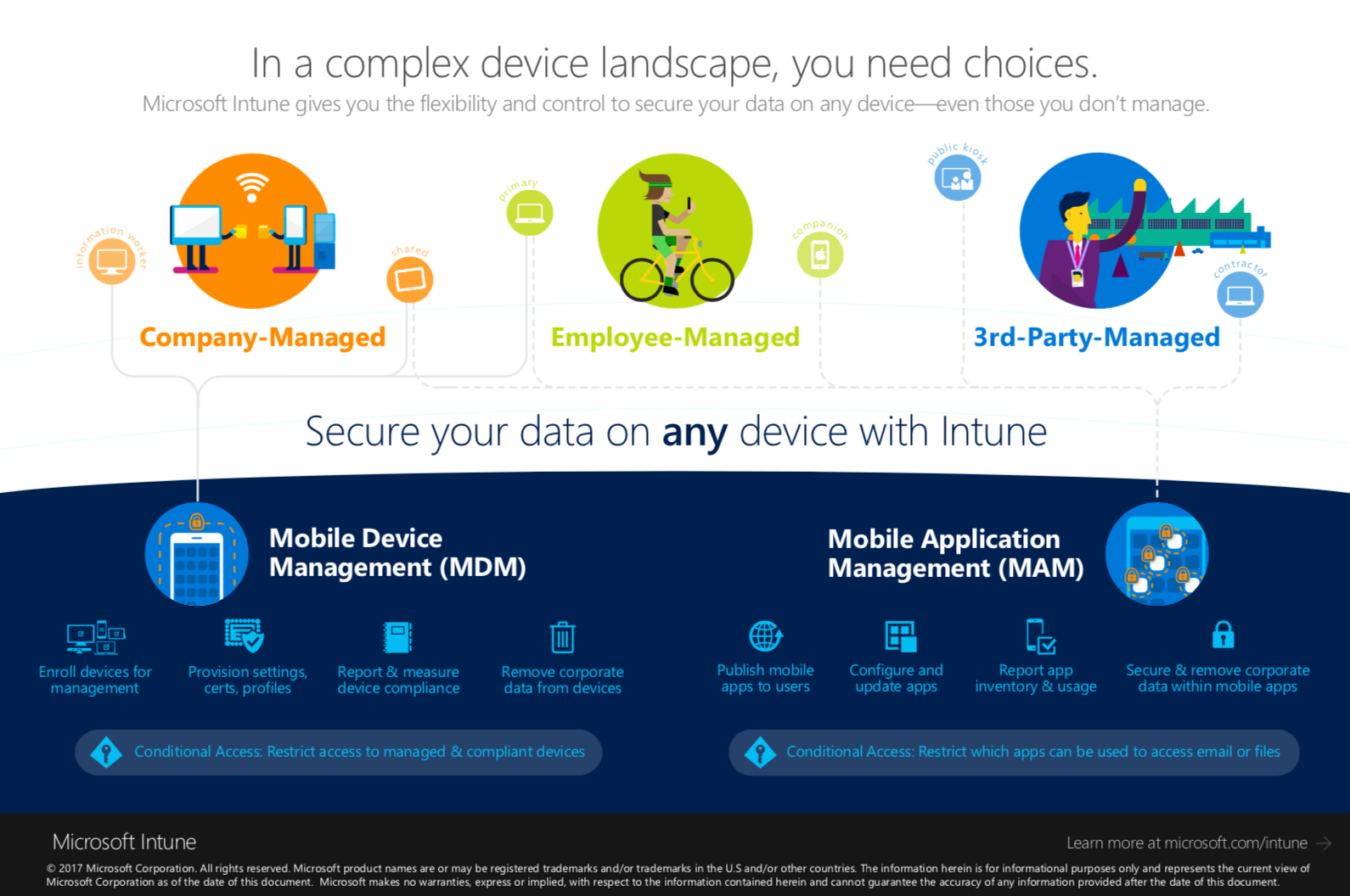 Secure your data on any device with Microsoft Intune
