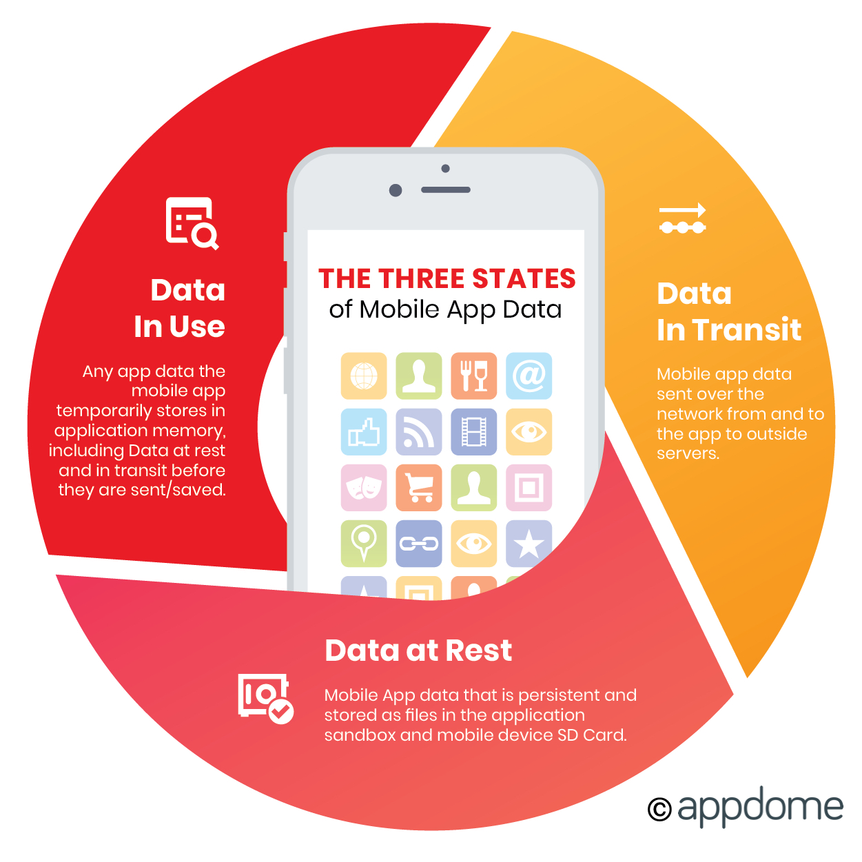 The Three States Of Mobile App Data: Data at rest, data in transit and data in use