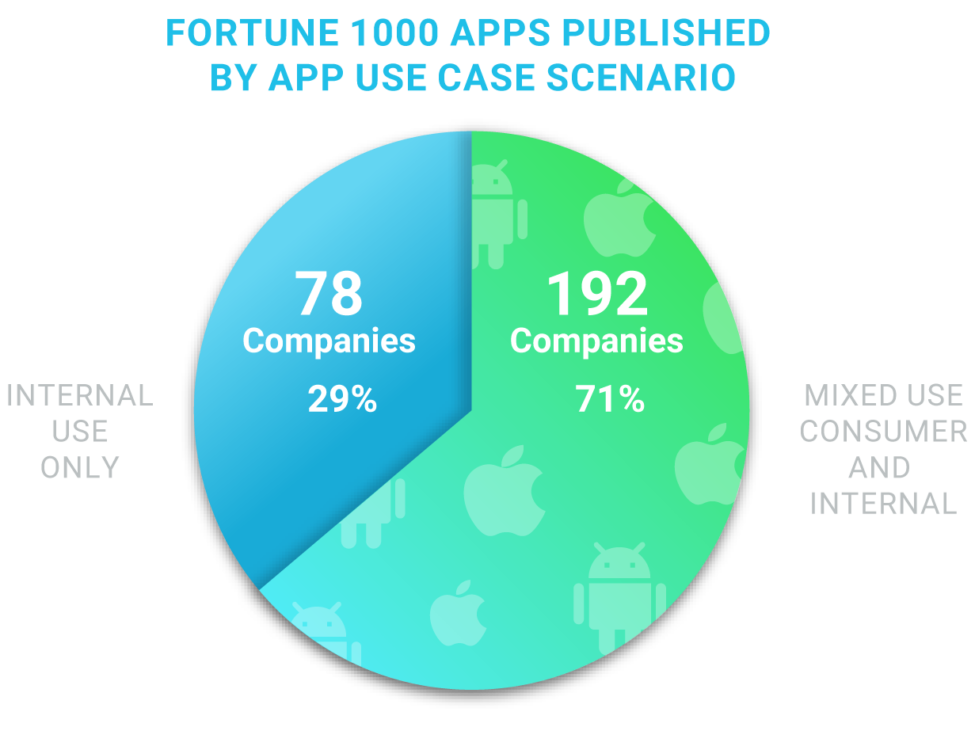 Appdome Research on Enterprise apps published on public app stores