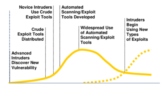 Lifecycle of software vulnerabilities