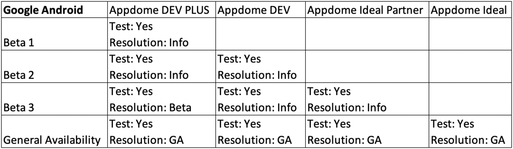 Appdome Android Beta Testing and Release Policy July 2020