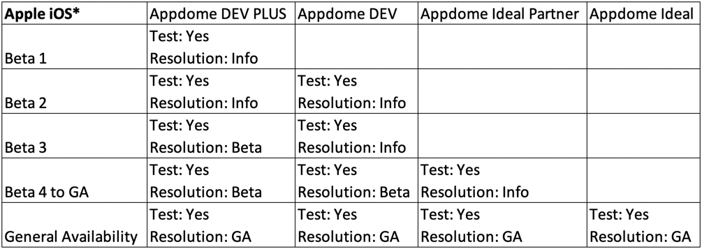 Appdome iOS Beta Testing and Release Policy July 2020