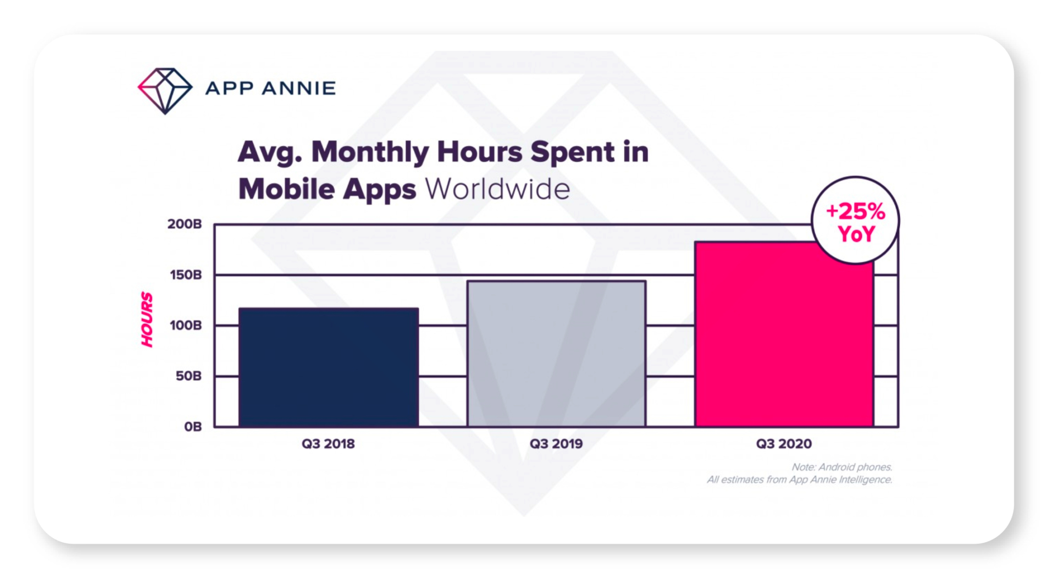 App Annie - Ave Monthly Hours Spent in Mobile Apps