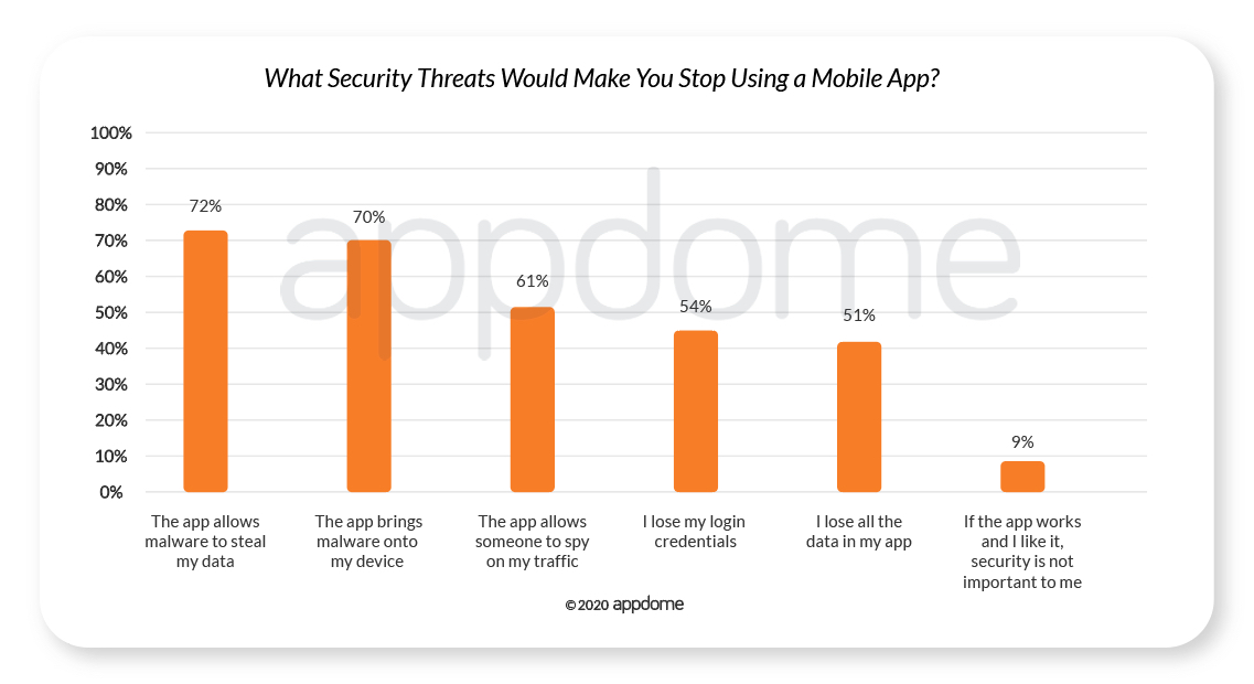 COVID-19 Mobile Consumer Data - What Security Threats Would Make You Stop Using a Mobile App