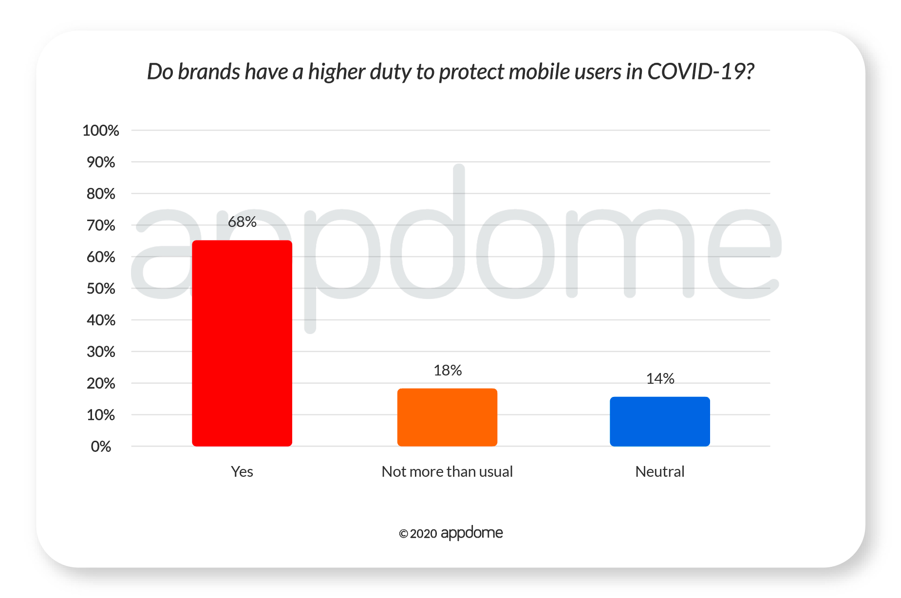 COVID-19 Mobile Consumer Survey -- Brands have a higher duty to protect mobile users