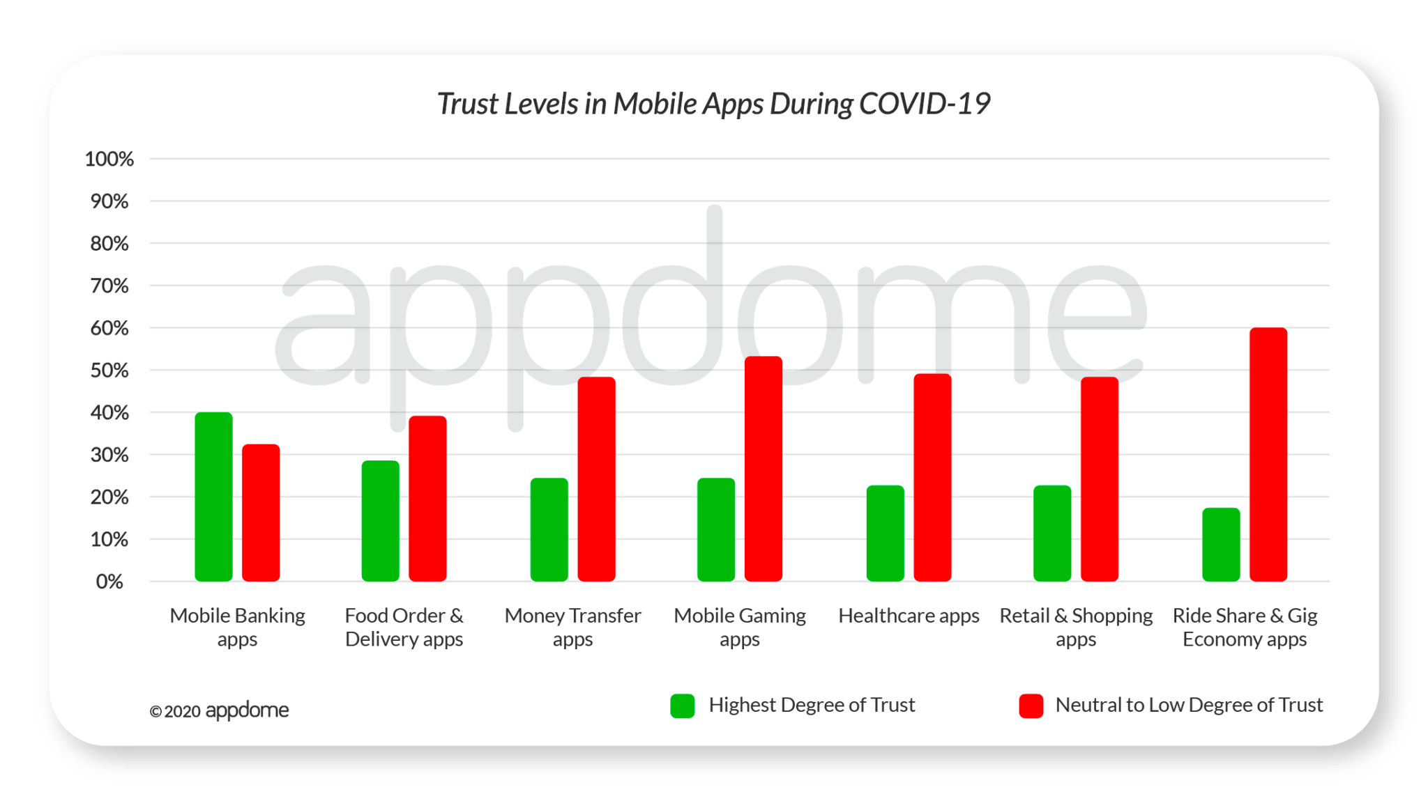 COVID-19 Mobile Consumer Survey -- Trust Levels in Mobile Apps
