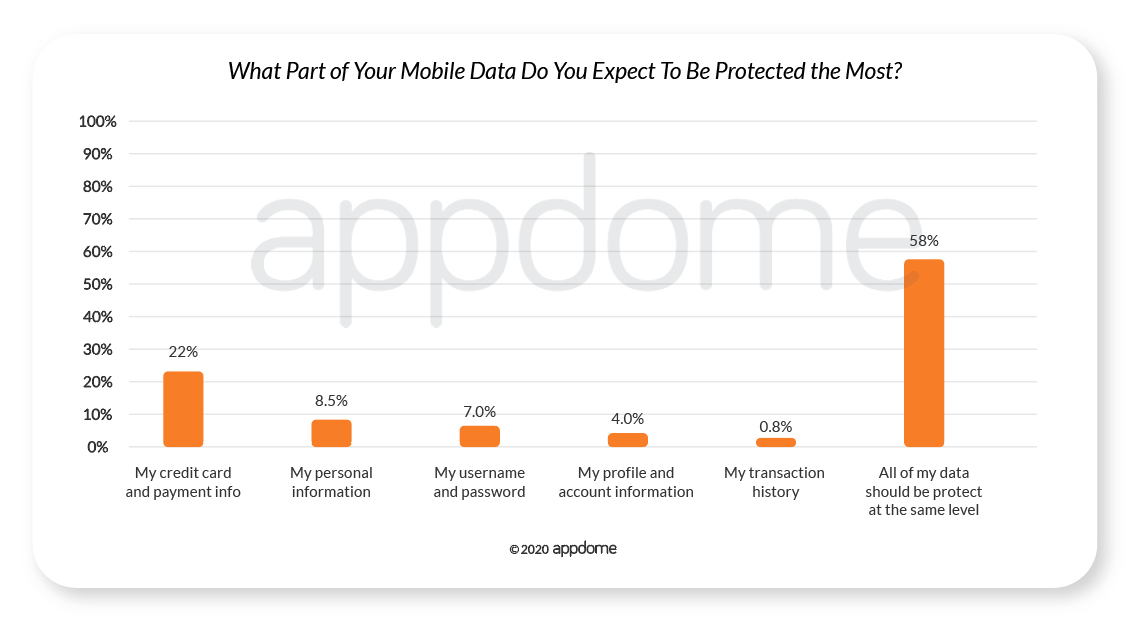 COVID-19 Mobile Consumer Survey - What Part of Your Mobile Data Do You Expect To Be Protected The Most