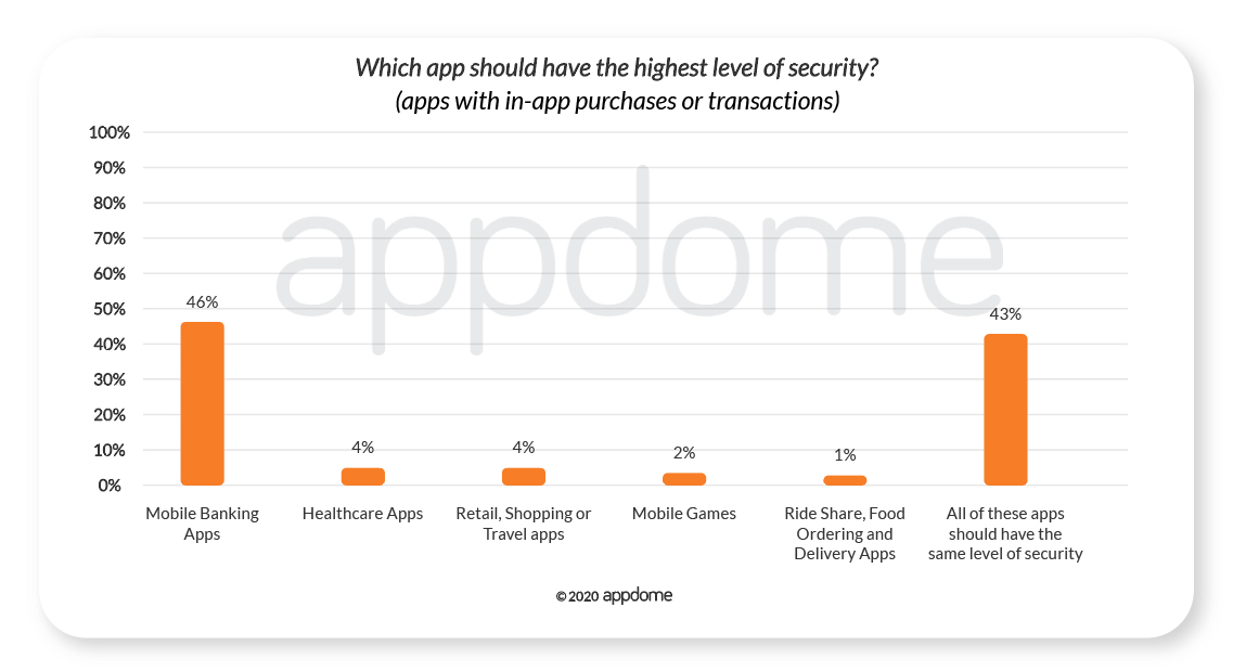 COVID-19 Mobile Consumer Survey - Which apps used for financial transactions should have the highest levels of security
