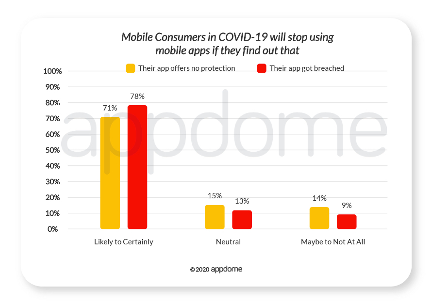 COVID-19 Mobile Consumer Survey -- consumers will stop using apps if they don't protect mobile users