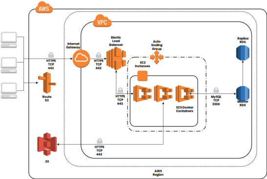 AppDome AWS Infrastructure