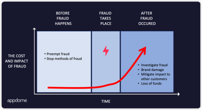The cost and impact of mobile fraud - Appdome