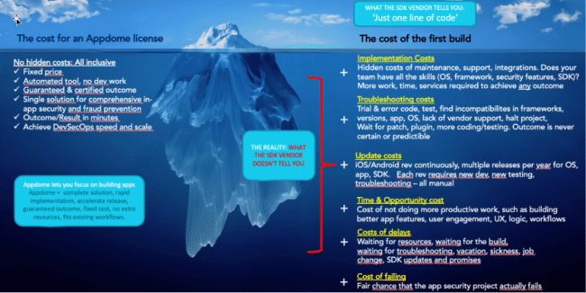 Cost.of.sdk.iceberg